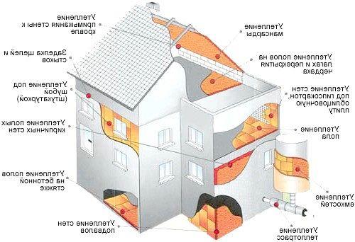 Технологія внутрішнього і зовнішнього утеплення дерев'яного будинку